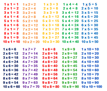 The tips to pass numerical reasoning tests