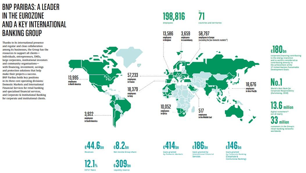 bnp paribas statistics 2020